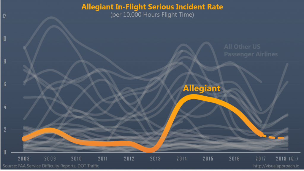 Is Allegiant a Safe Airline? - Using Data to Review 60 Minutes