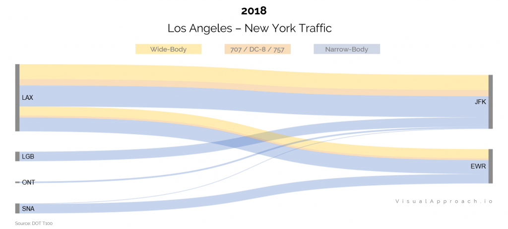 Los Angeles to New York Traffic 2018