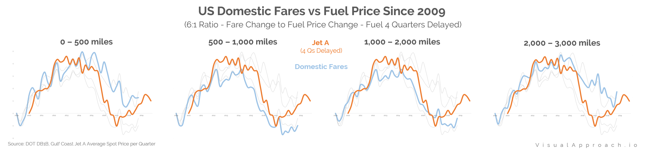 Domestic Fares vs Fuel Price Changes by Stage Length