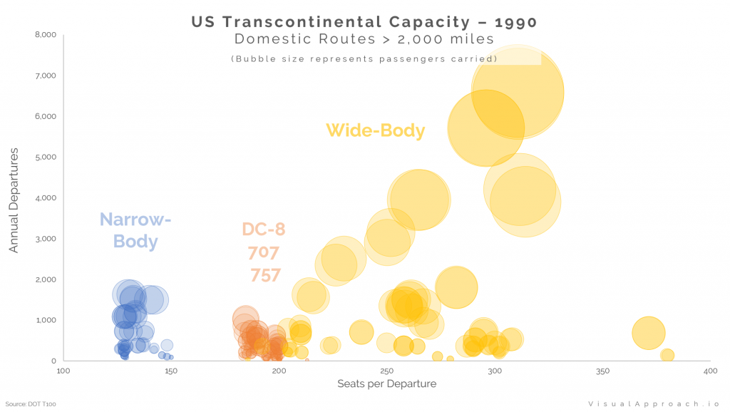 US Transcontinental Capacity - 1990