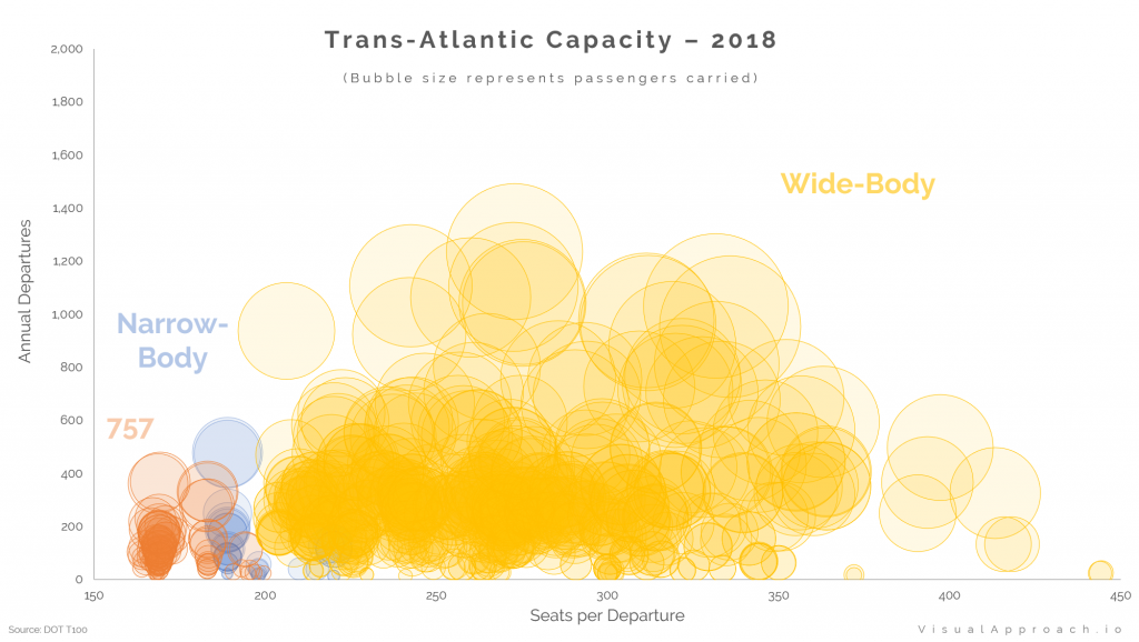 Trans-Atlantic Capacity - 2018