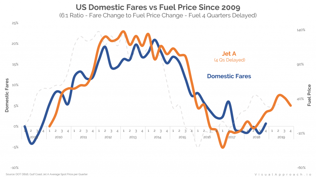 Domestic Fares vs Fuel