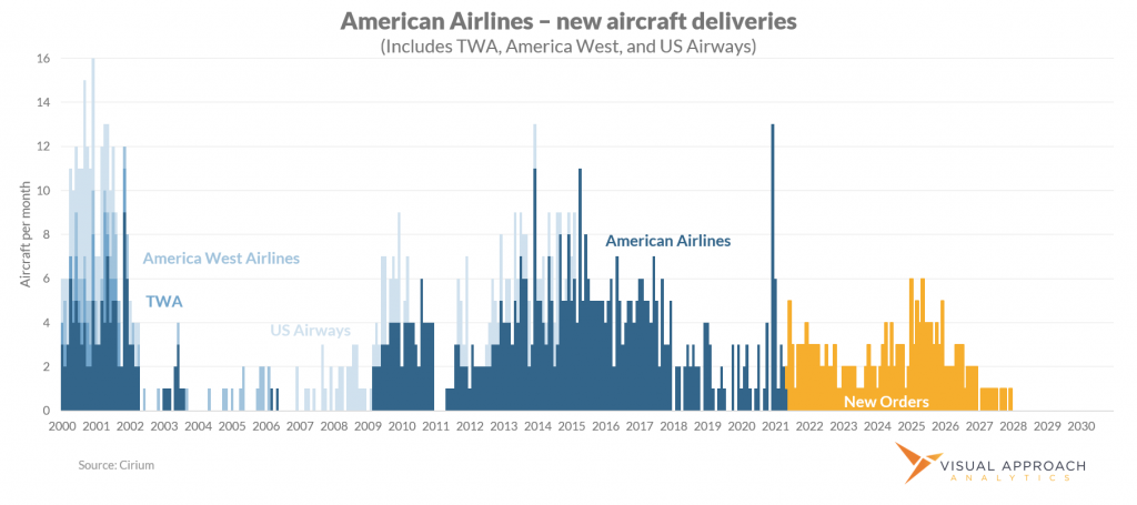 American Airlines historical new aircraft deliveries