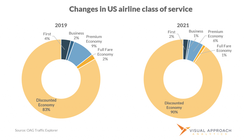 Class of service breakdown in United States