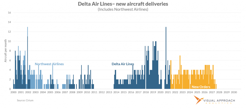 Delta Air Lines historical aircraft deliveries