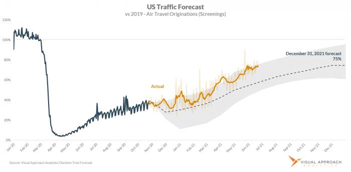 Visual Approach Analytics US Traffic Forecast Update