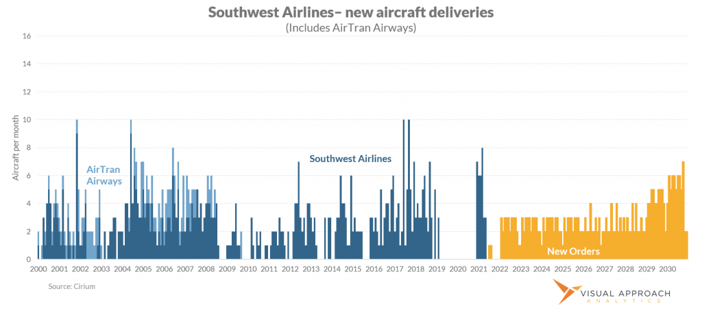 Southwest airlines historical aircraft deliveries