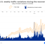 TSA recovery day-of-week variance
