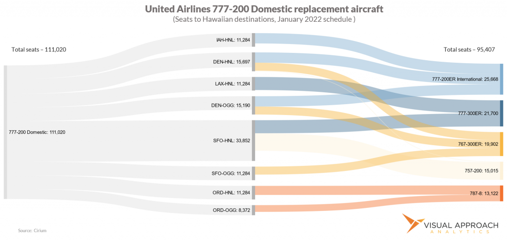 United 777 capacity replacement