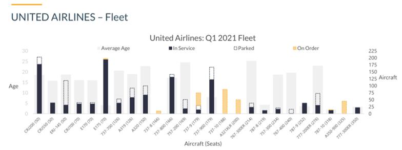 United Airlines Fleet Q1 2021