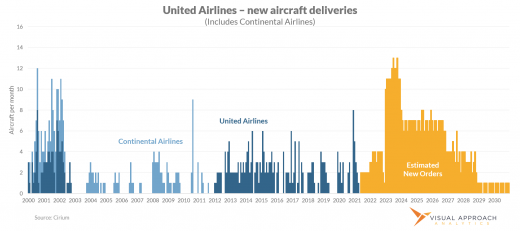 United Airlines historical aircraft delivery rate