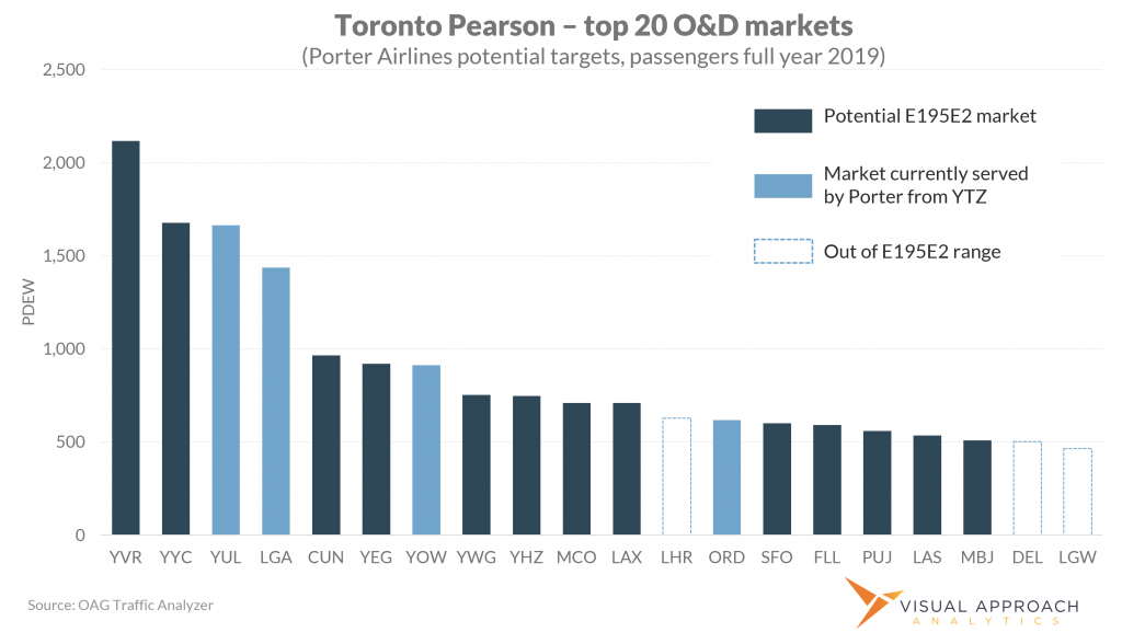 Top markets for Porter out of YYZ
