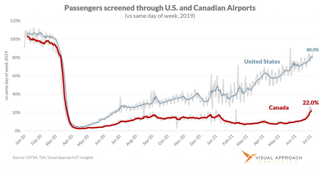 Canada travelers vs United States TSA screenings